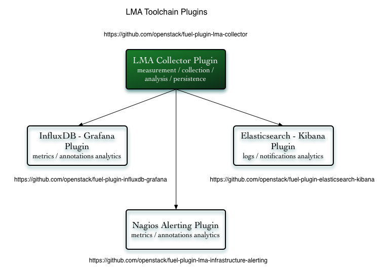 Overview — The LMA Collector Plugin for Fuel 0 9 0 documentation